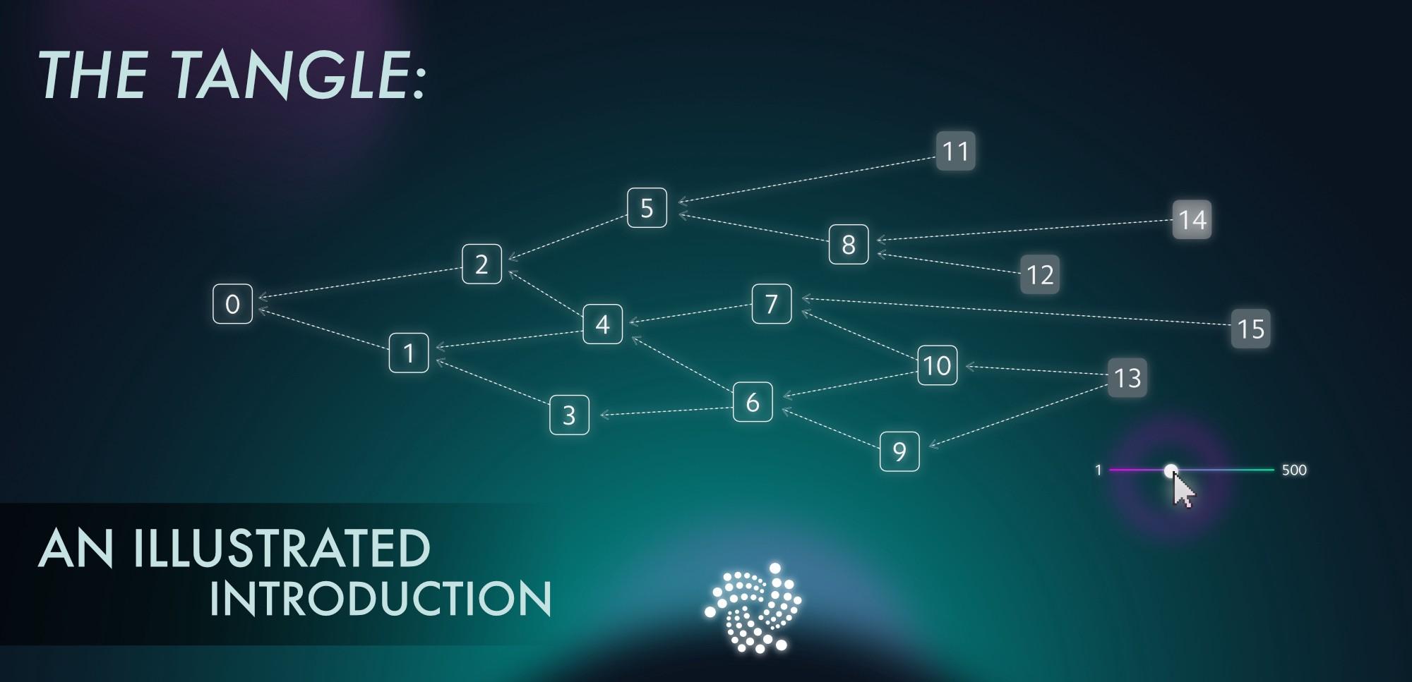 Screenshot: The Tangle // Source: iota.org