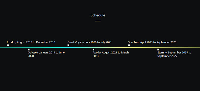 Screenshot TRON Roadmap
